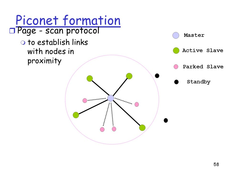 Piconet formation Page - scan protocol