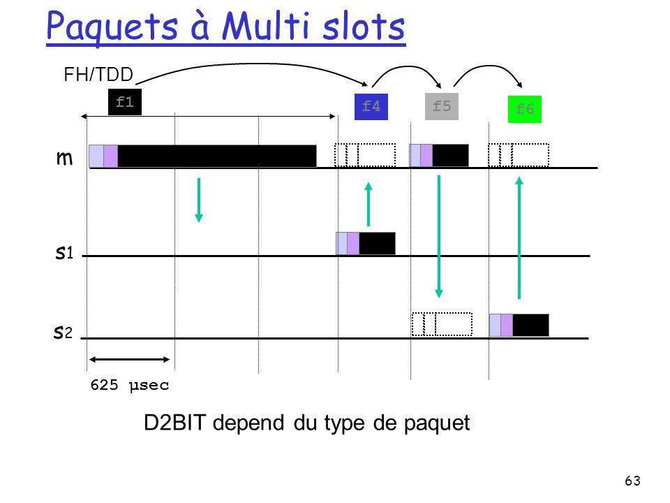 Paquets à Multi slots m s1 s2 D2BIT depend du type de paquet FH/TDD f1