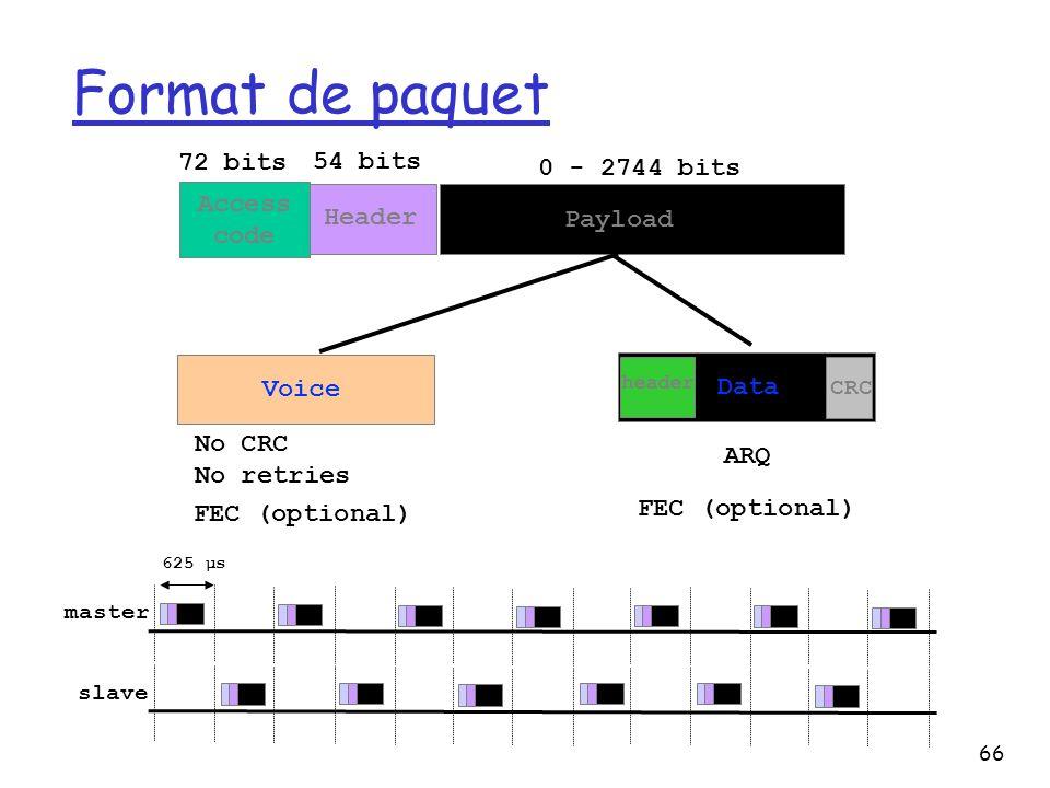 Format de paquet 72 bits 54 bits 0 - 2744 bits Access code Header