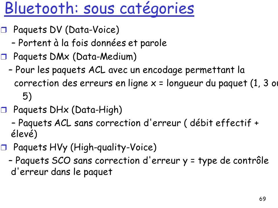 Bluetooth: sous catégories