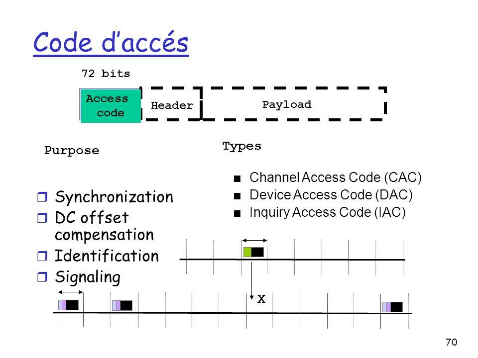 Code d'accés Synchronization DC offset compensation Identification