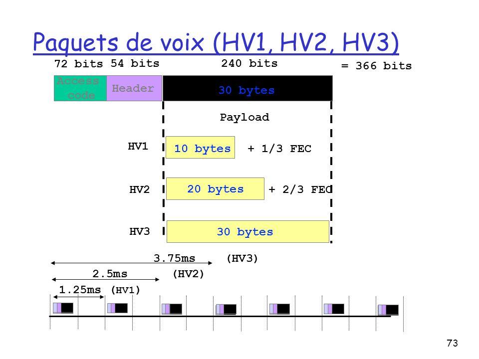 Paquets de voix (HV1, HV2, HV3)