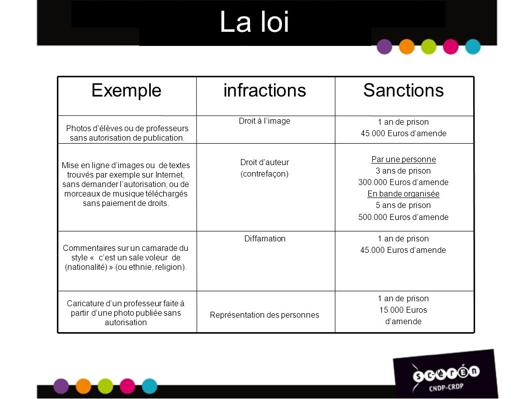 La loi Exemple infractions Sanctions 30