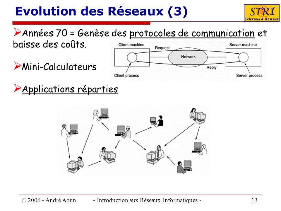Evolution des Réseaux (3)