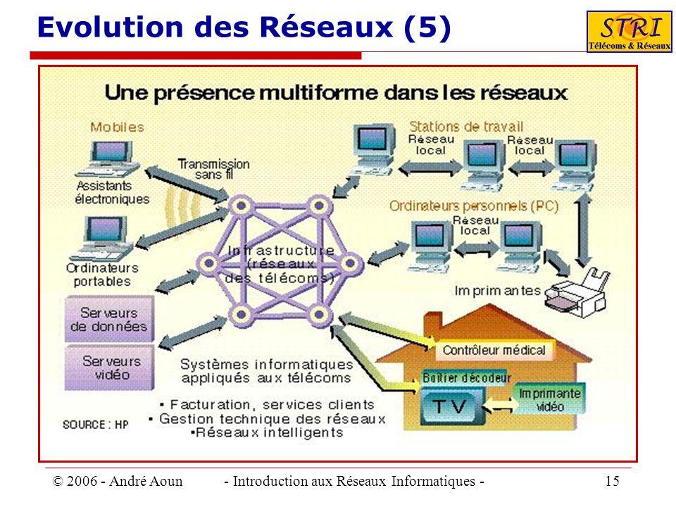 Evolution des Réseaux (5)