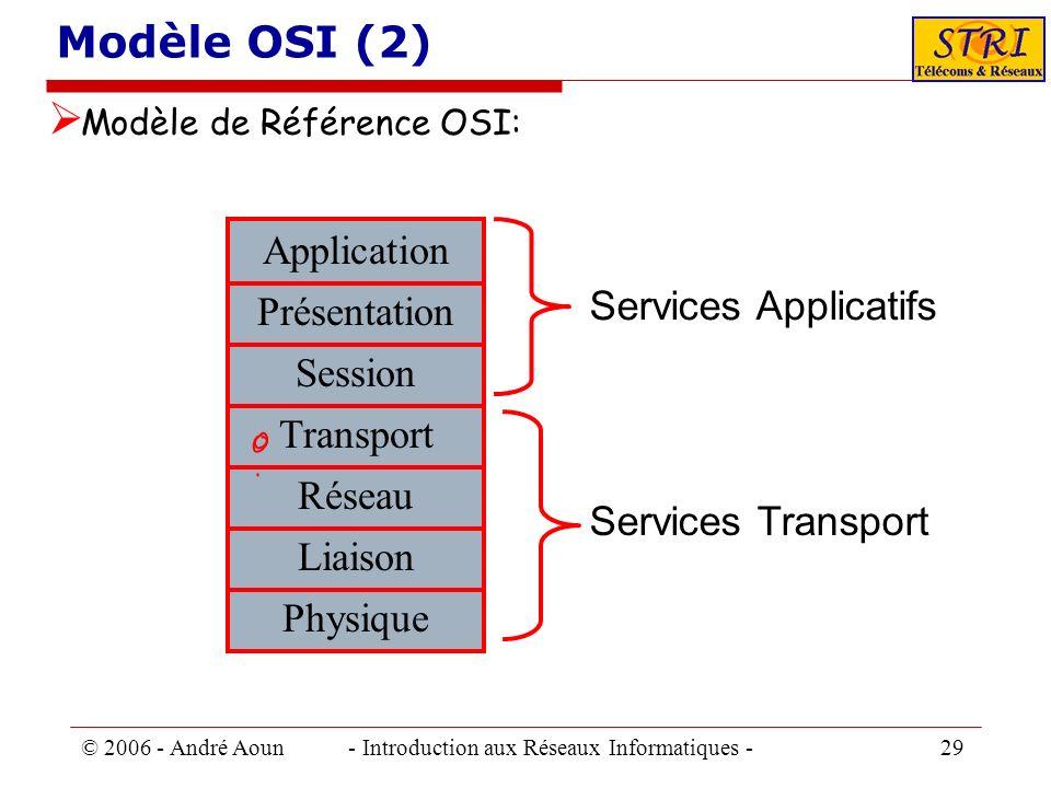 Modèle OSI (2) Application Services Applicatifs Présentation Session