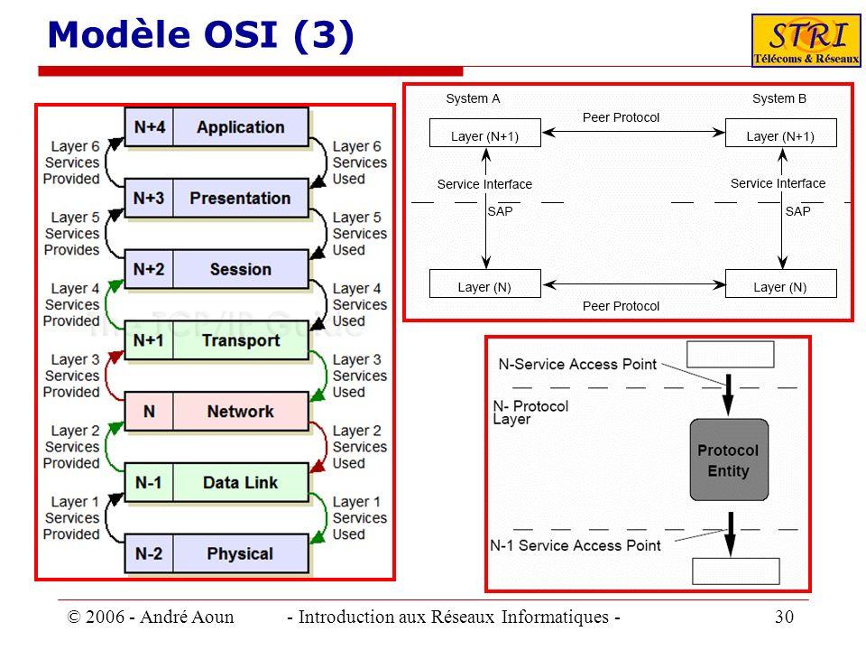 Modèle OSI (3) © 2006 - André Aoun - Introduction aux Réseaux Informatiques - 30.