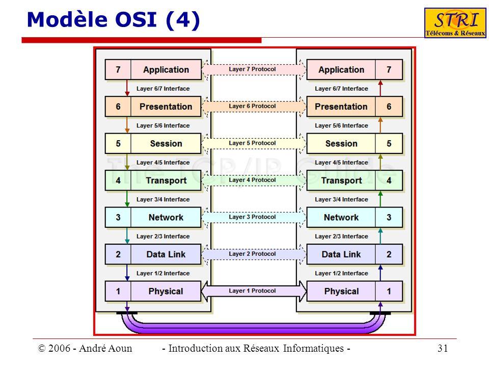 Modèle OSI (4) © 2006 - André Aoun - Introduction aux Réseaux Informatiques - 31.