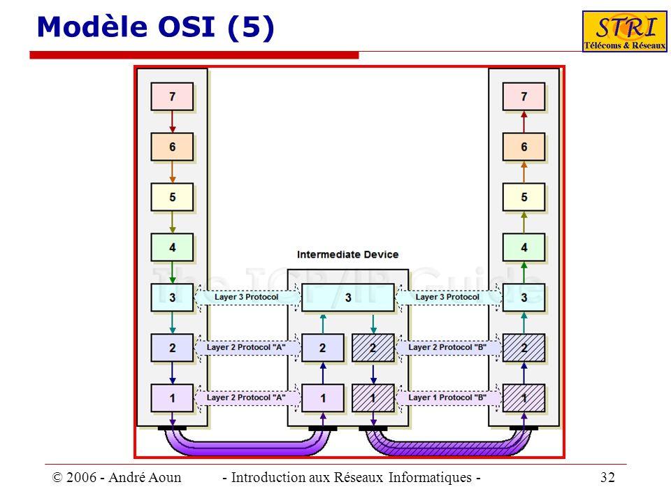 Modèle OSI (5) © 2006 - André Aoun - Introduction aux Réseaux Informatiques - 32.
