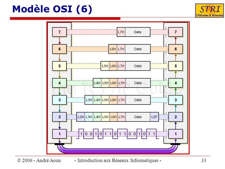 Modèle OSI (6) © 2006 - André Aoun - Introduction aux Réseaux Informatiques - 33.