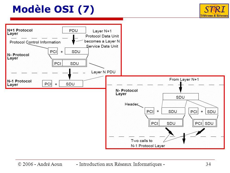 Modèle OSI (7) © 2006 - André Aoun - Introduction aux Réseaux Informatiques - 34.