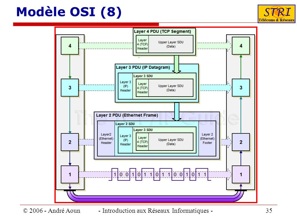 Modèle OSI (8) © 2006 - André Aoun - Introduction aux Réseaux Informatiques - 35.