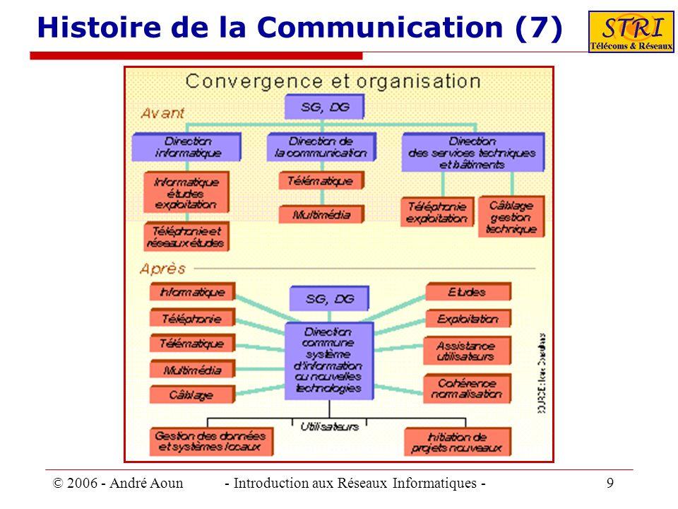 Histoire de la Communication (7)