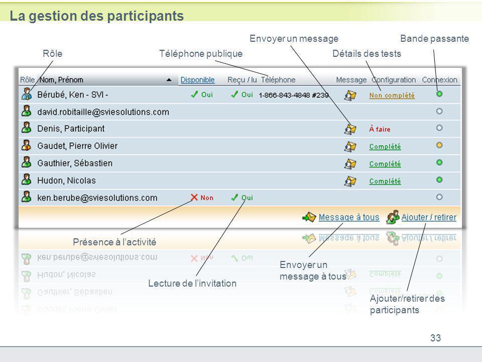 La gestion des participants