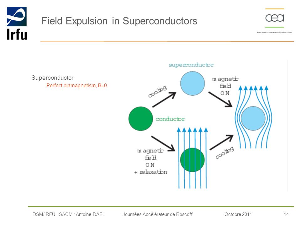 Field Expulsion in Superconductors