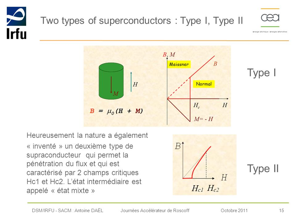 Two types of superconductors : Type I, Type II