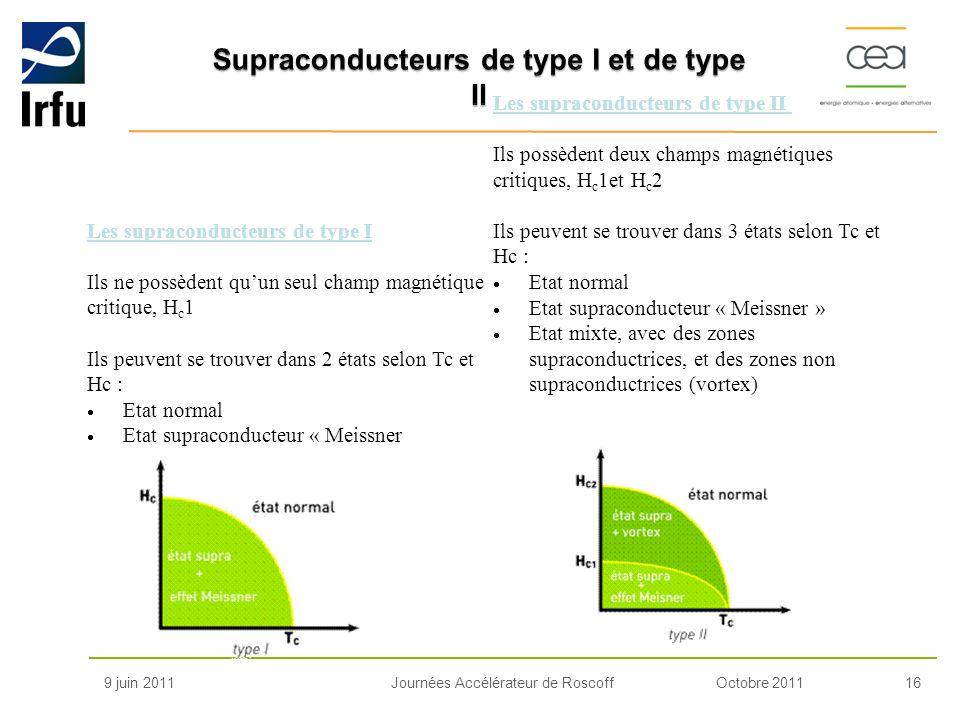 Supraconducteurs de type I et de type II
