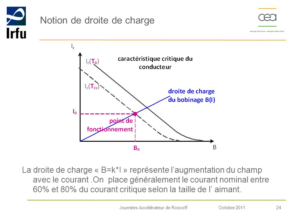Notion de droite de charge