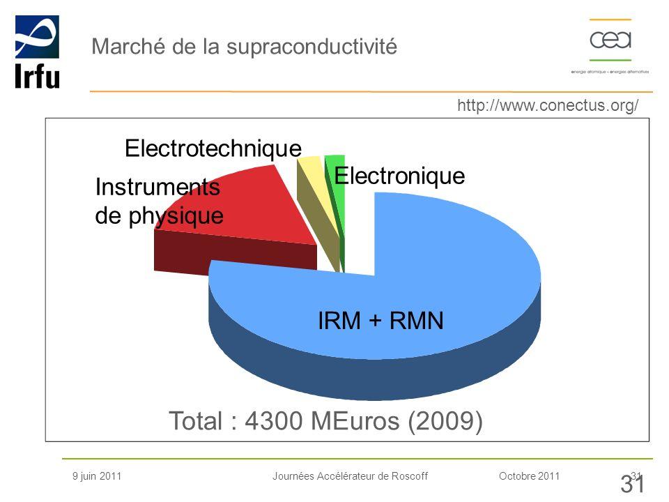 Marché de la supraconductivité