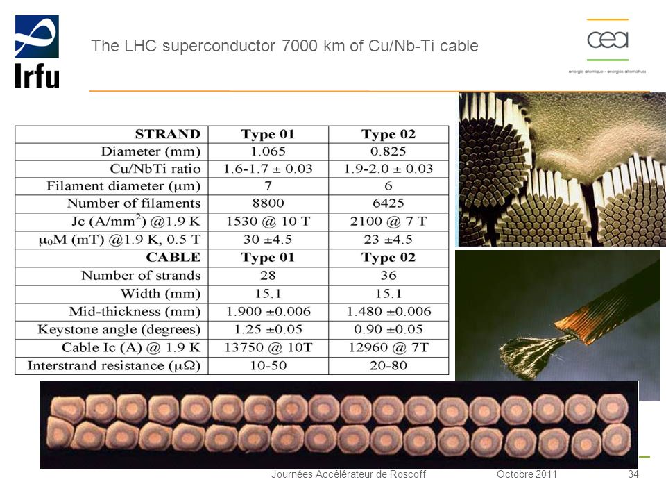 The LHC superconductor 7000 km of Cu/Nb-Ti cable