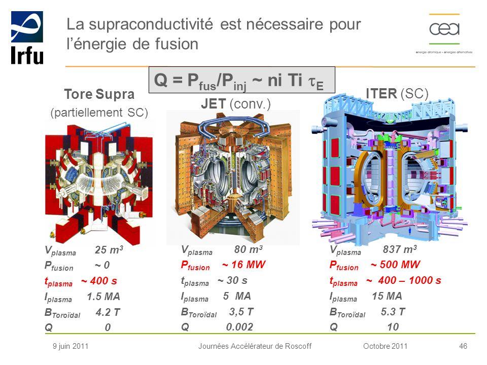 La supraconductivité est nécessaire pour l'énergie de fusion