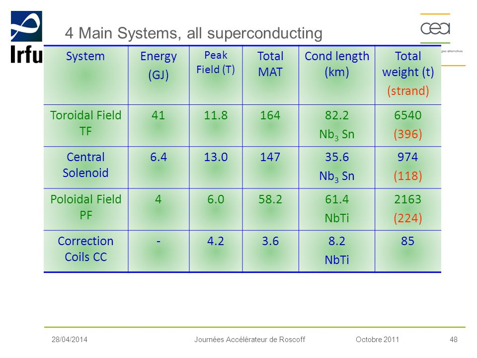 4 Main Systems, all superconducting