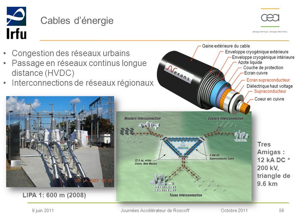 Cables d'énergie Congestion des réseaux urbains
