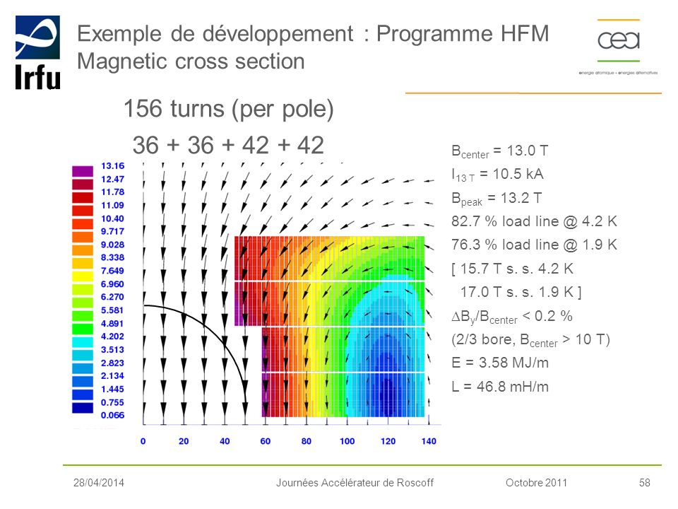 Exemple de développement : Programme HFM Magnetic cross section