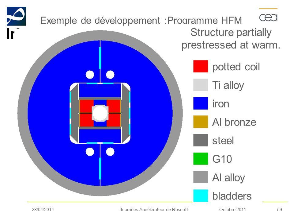 Exemple de développement :Programme HFM
