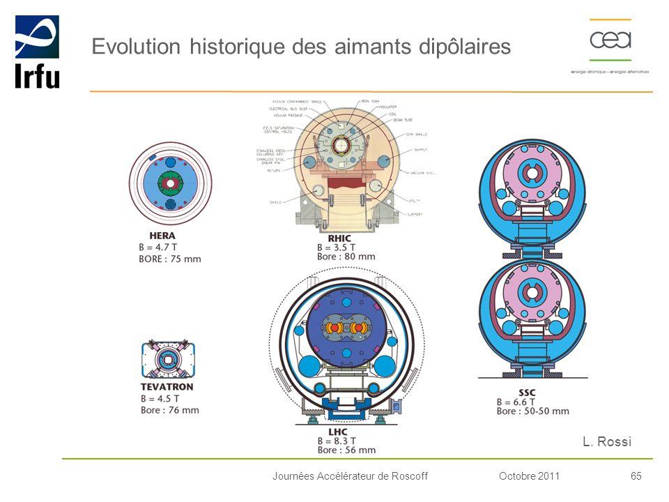 Evolution historique des aimants dipôlaires