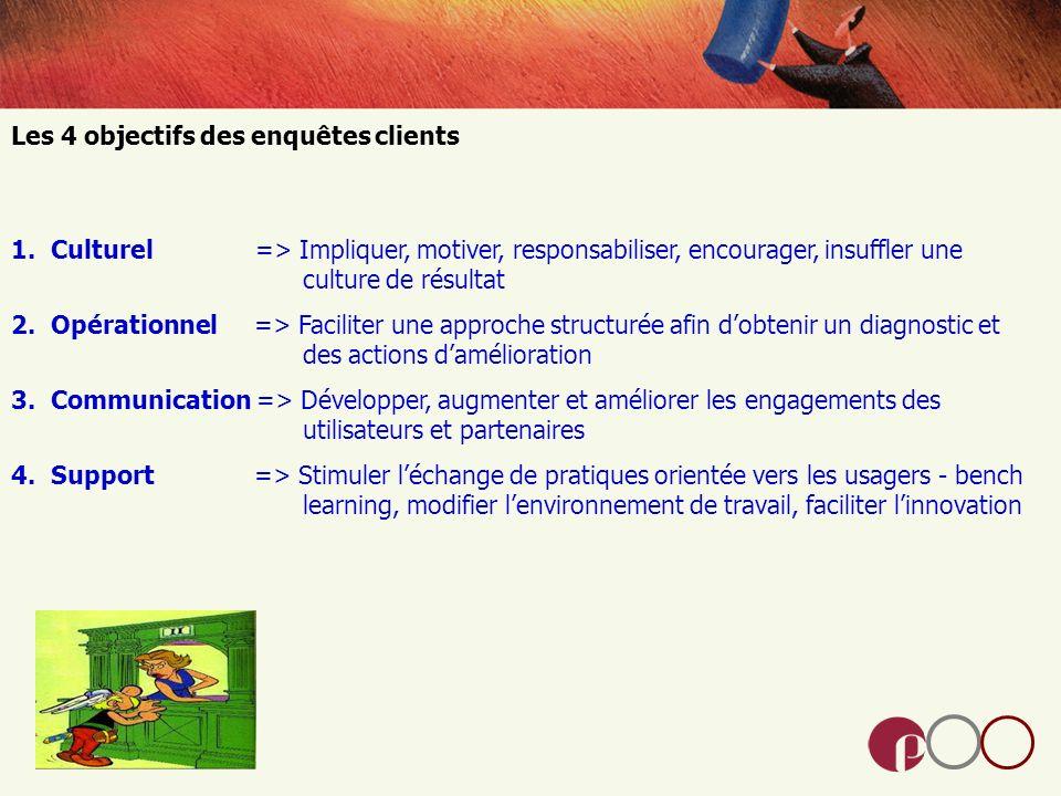 Les 4 objectifs des enquêtes clients