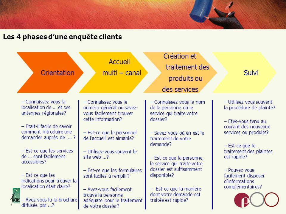 Les 4 phases d'une enquête clients