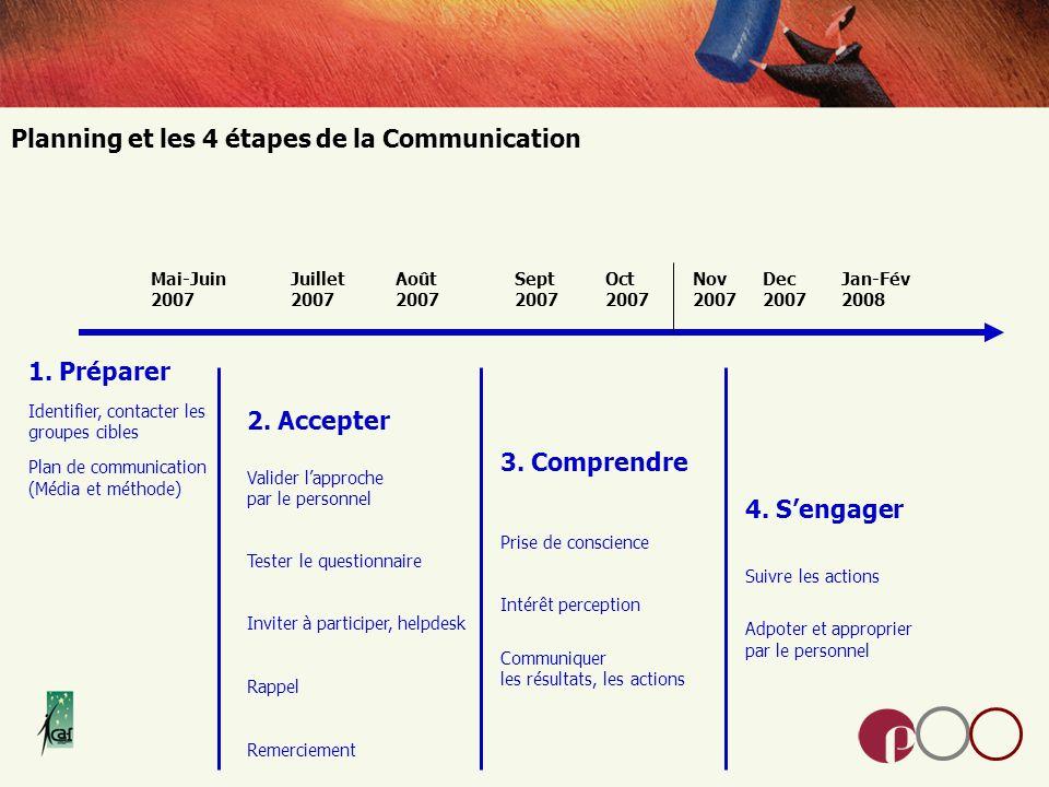 Planning et les 4 étapes de la Communication