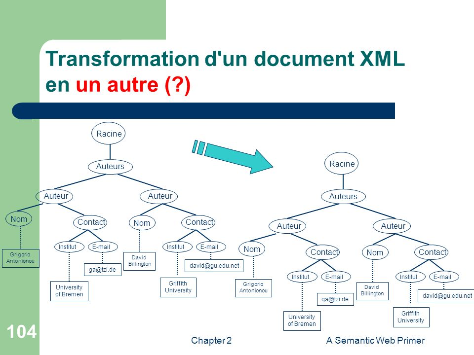 Transformation d un document XML en un autre ( )