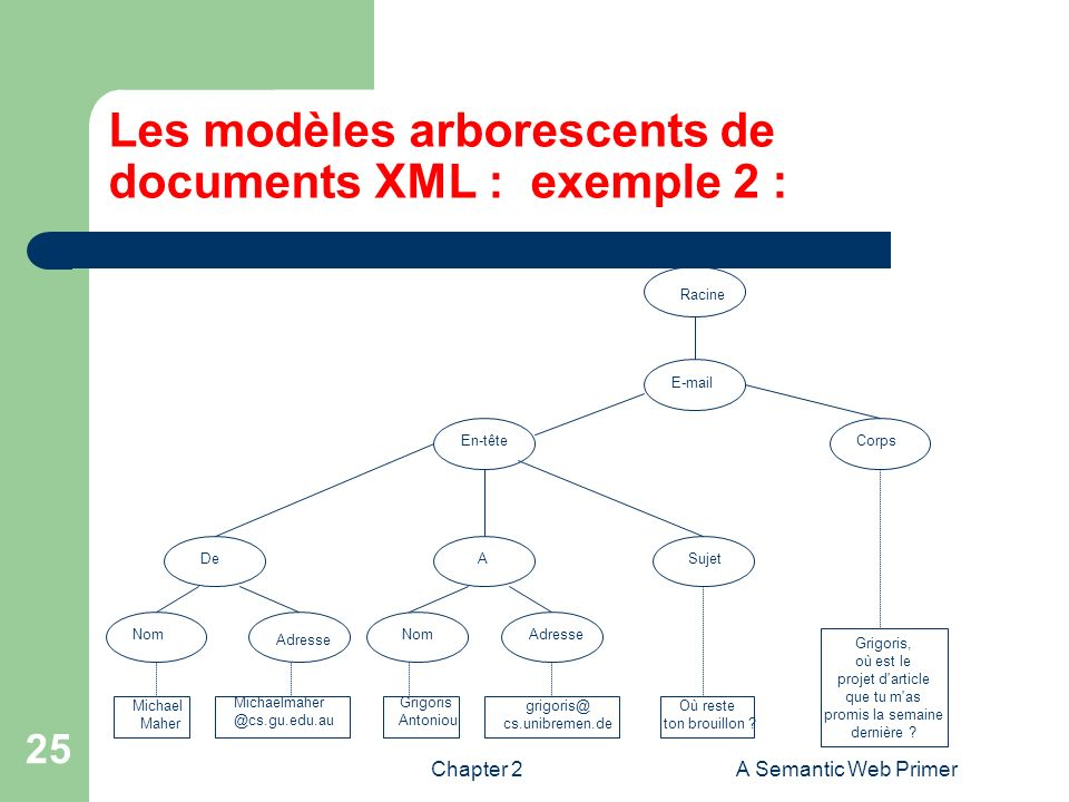 Les modèles arborescents de documents XML : exemple 2 :