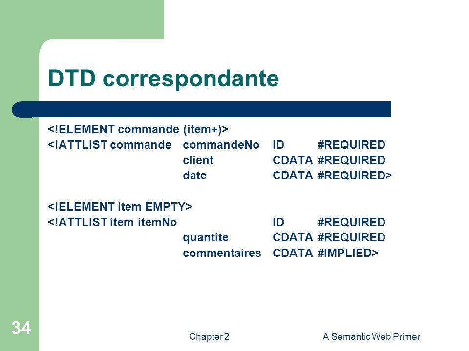 DTD correspondante <!ELEMENT commande (item+)>