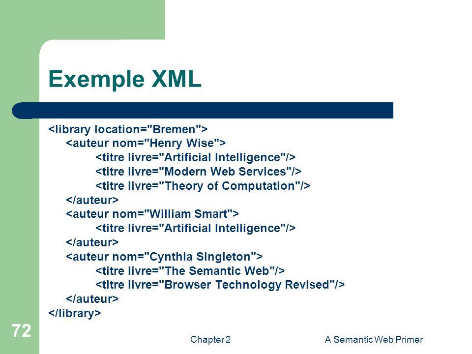 Exemple XML <library location= Bremen >
