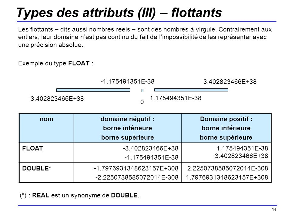 Types des attributs (III) – flottants