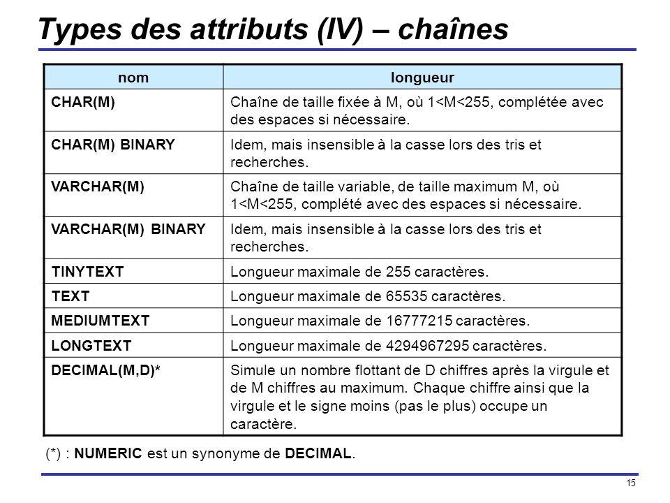 Types des attributs (IV) – chaînes
