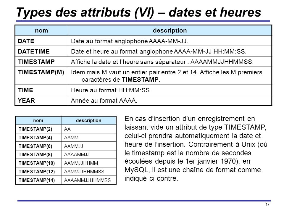 Types des attributs (VI) – dates et heures