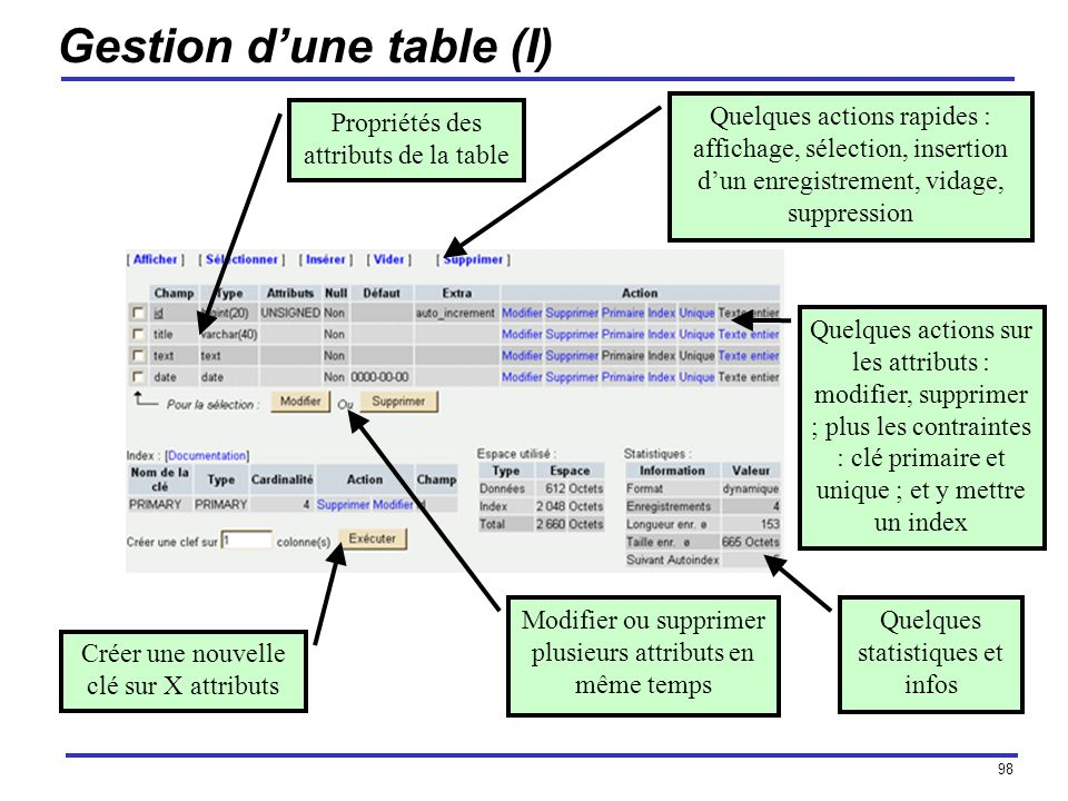 Gestion d'une table (I)