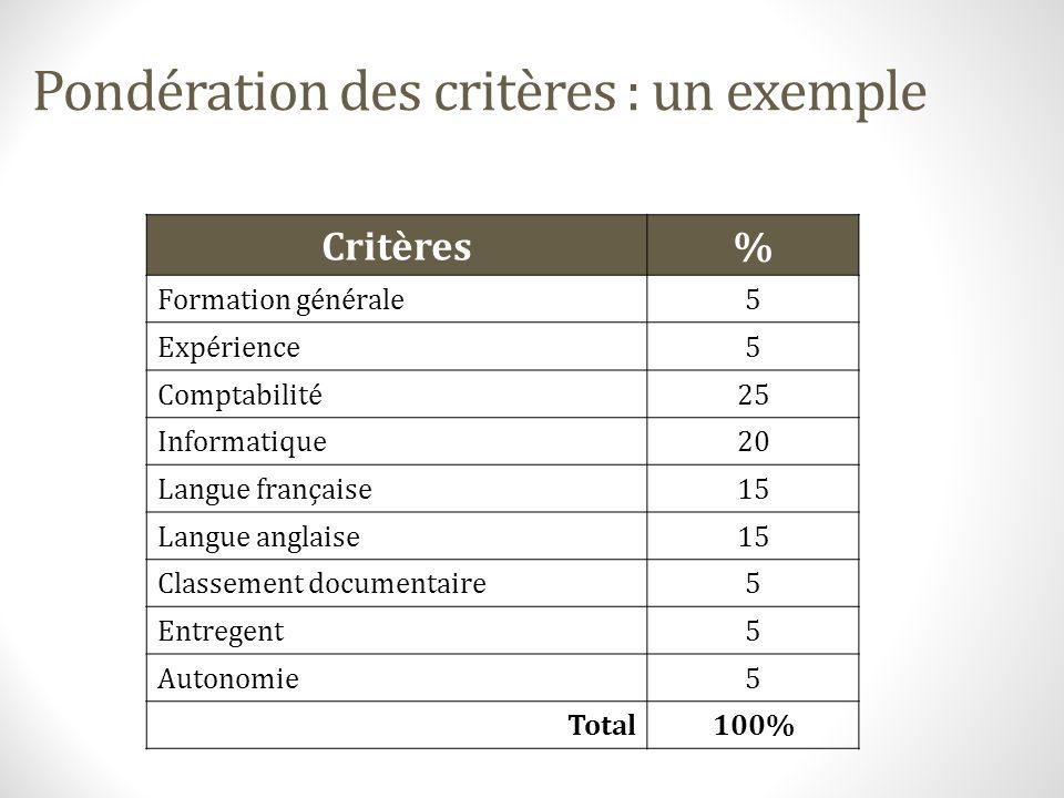 Pondération des critères : un exemple