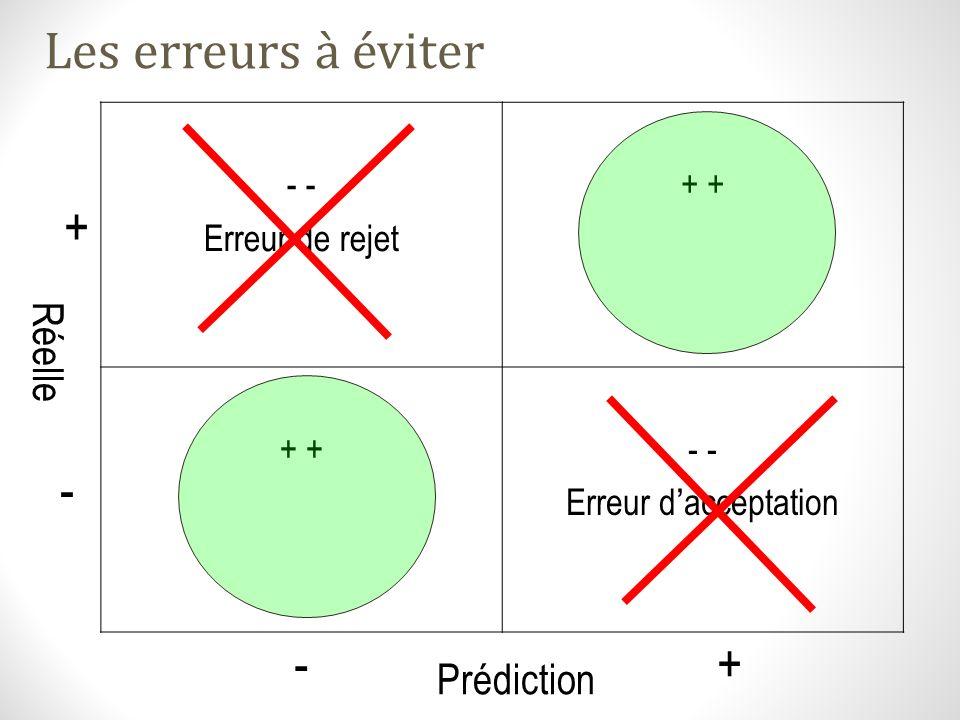 Les erreurs à éviter + - - + Réelle Prédiction - - Erreur de rejet + +