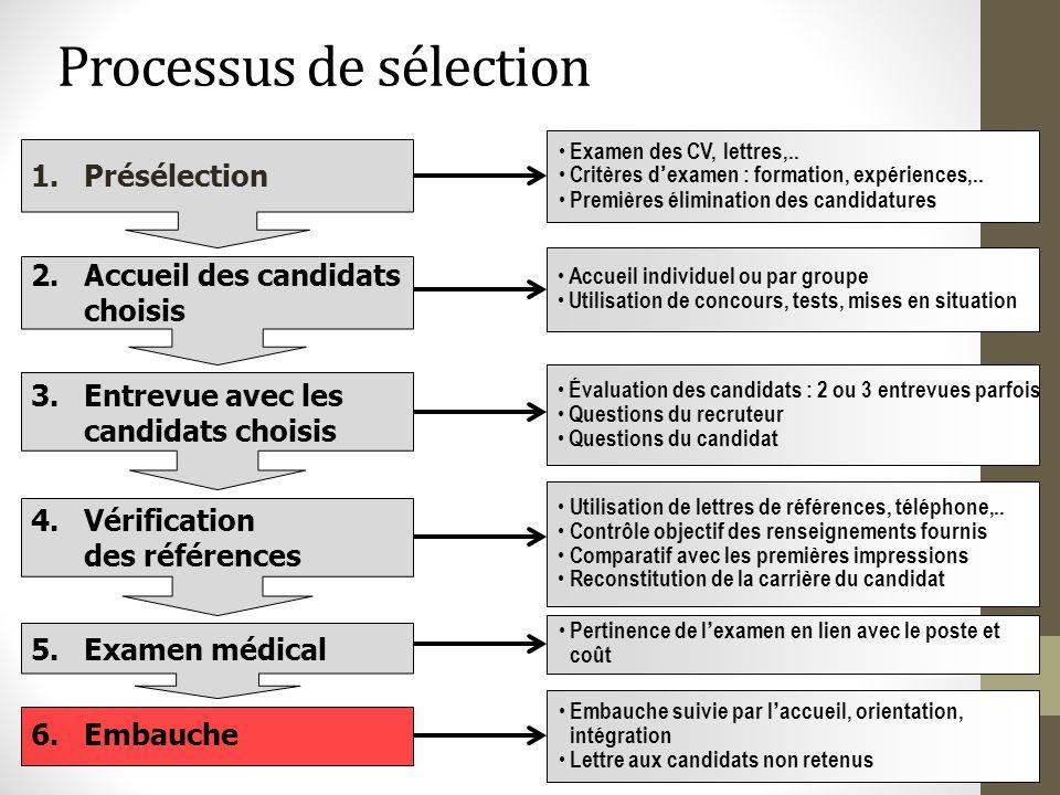 Processus de sélection