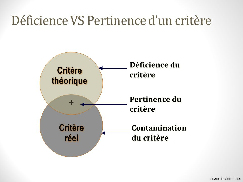 Déficience VS Pertinence d'un critère