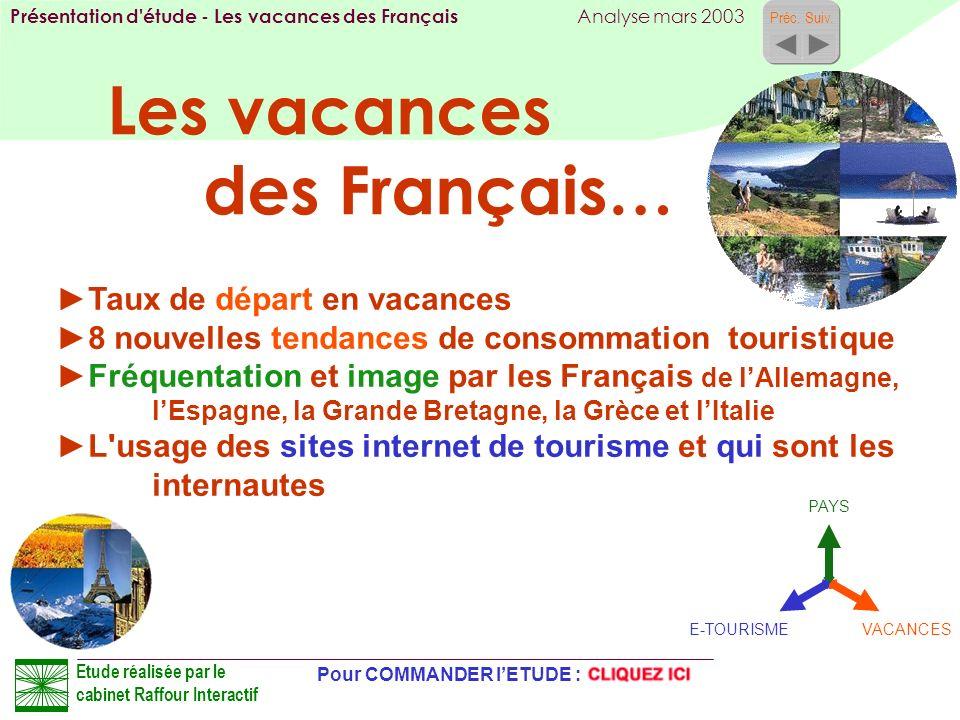 Les vacances des Français…