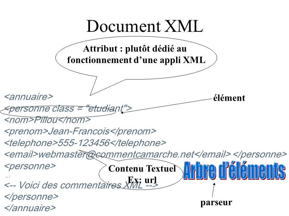 Attribut : plutôt dédié au fonctionnement d'une appli XML