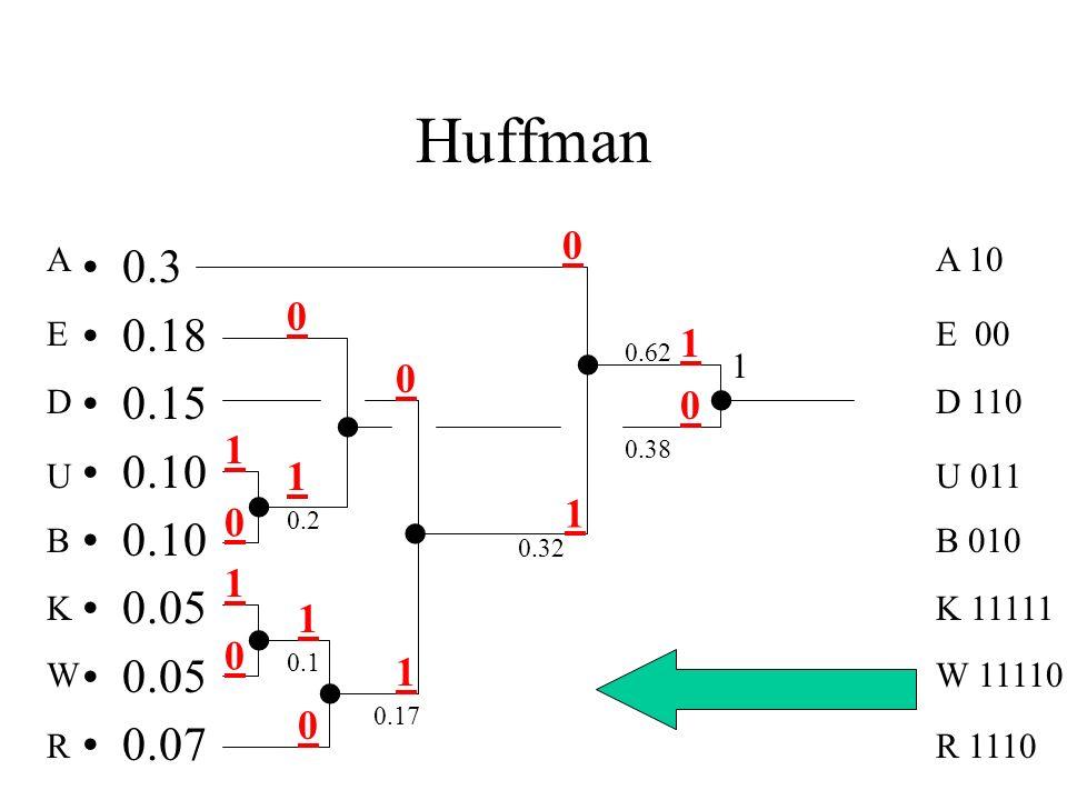 Huffman A. E. D. U. B. K. W. R. 0.3. 0.18. 0.15. 0.10. 0.05. 0.07. A 10. E 00. D 110.