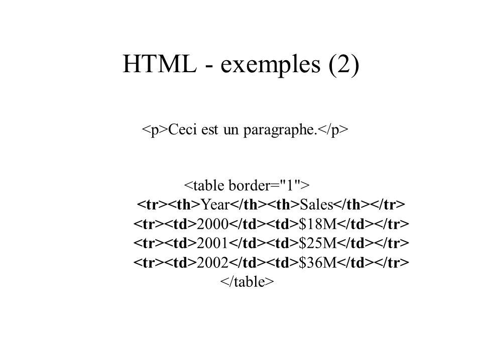 HTML - exemples (2) <p>Ceci est un paragraphe.</p>