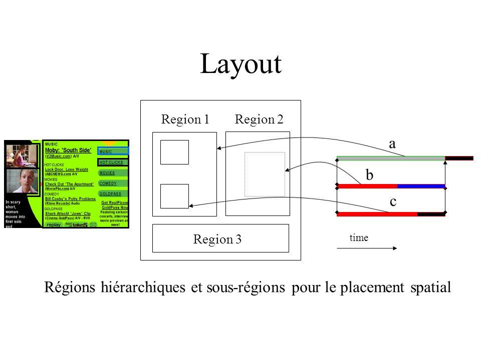 Layout Region 1. Region 2. a. b. c. Region 3.